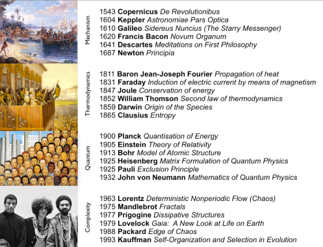 History of Science Brazil
