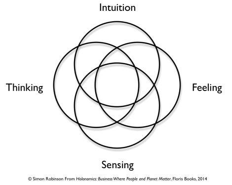 Jung's Mandala and the Four Ways of Knowing