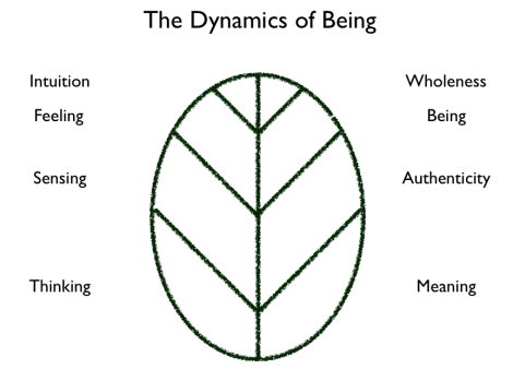 The Dynamics of Being