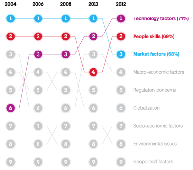 Technology pushes to the top: Of all the external forces that could impact their organizations over the next three to five years, CEOs now see technology change as most critical.