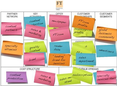 business-model-canvas-ft