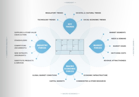 business_model_generation_strategies_forces