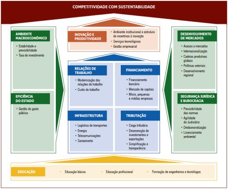 Strategic Roadmap