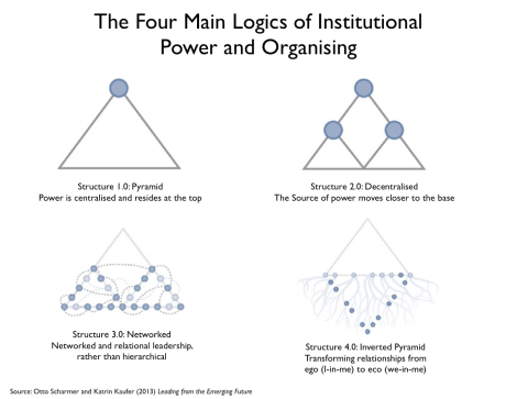 Logic of Power and Organisation