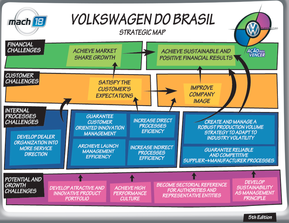 volkswagen do brasil balanced scorecard Robert s kaplan, ricardo reisen de pinho, volkswagen do brasil: driving strategy with the balanced scorecard (2010) html code.