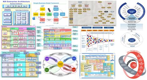 Business Frameworks