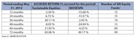 performance of SRI-ranking equity funds and Ibovespa performance