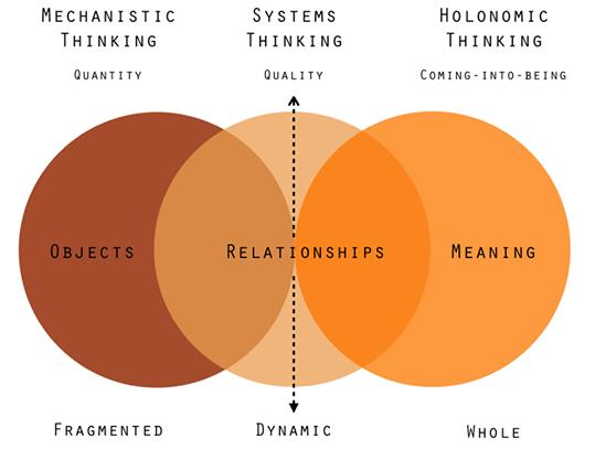 Descriptive Versus Dynamic Approaches