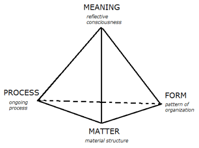 The Four Perspectives of Life. Credit: Fritjof Capra (2002)