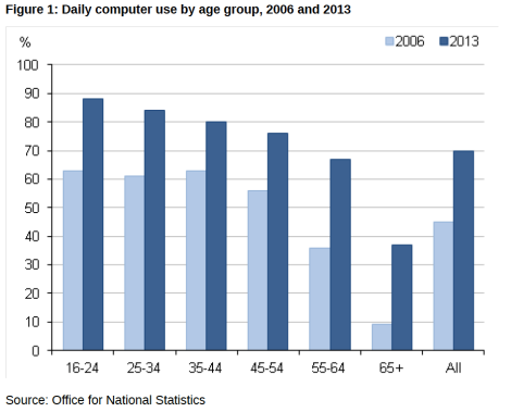 Daily computer use by age group, 2006 and 2013