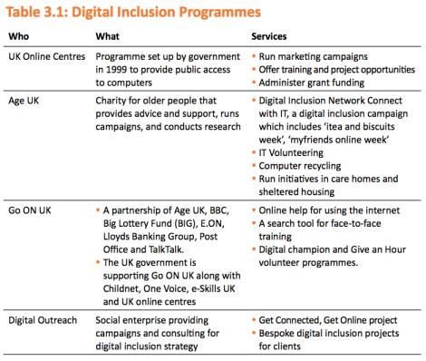 Digital Inclusion Programmes
