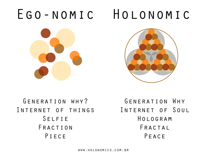 From Ego-Nomic to Holonomic