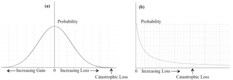 """Figure 1: (a) A hypothetical normal distribution of the probability of financial gain or loss under trading.  (b) A hypothetical long-tailed distribution, showing only the loss side.  The """"tail"""" of the distribution is the far right-hand side.  The long-tailed distribution predicts a considerably higher probability of catastrophic loss than the normal distribution."""