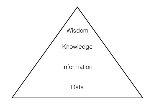 Wisdom pyramid