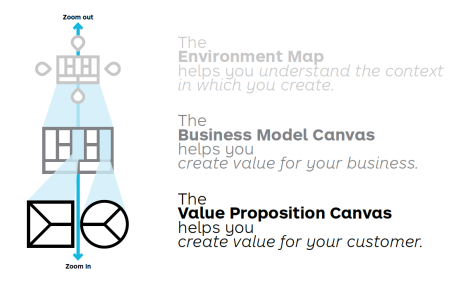 Business Model Canvas and Value Proposition