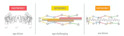 knotworks networks knitworks
