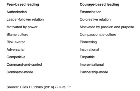 Future Fit Leadership