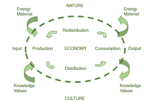 Ecological Economicssrerobinson