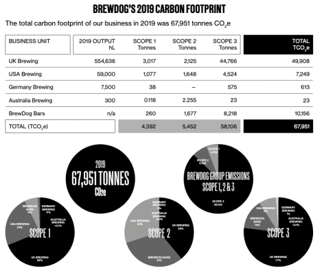 A table showing BrewDog's 2019 carbon footprint, 67951 tonnes in total
